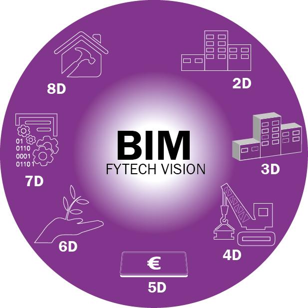 Infographie de la vision du BIM par FYTECH
